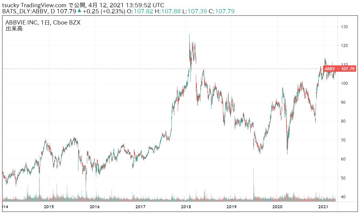 ABBV-株価