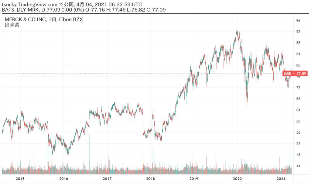 MRK-株価