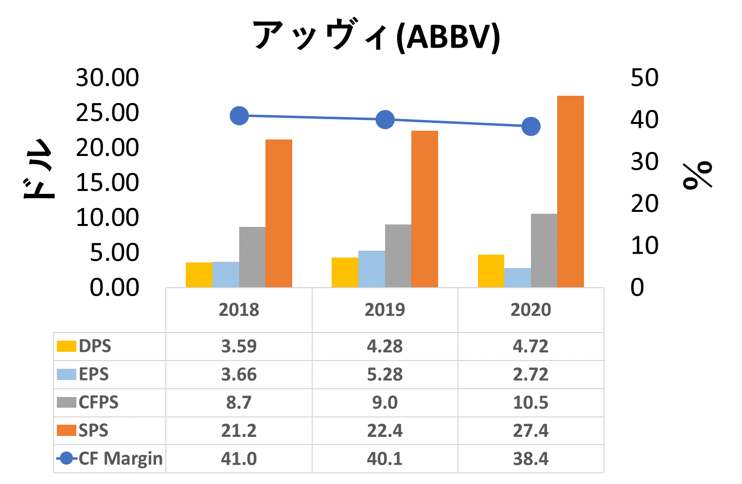 ABBV‐一株分析