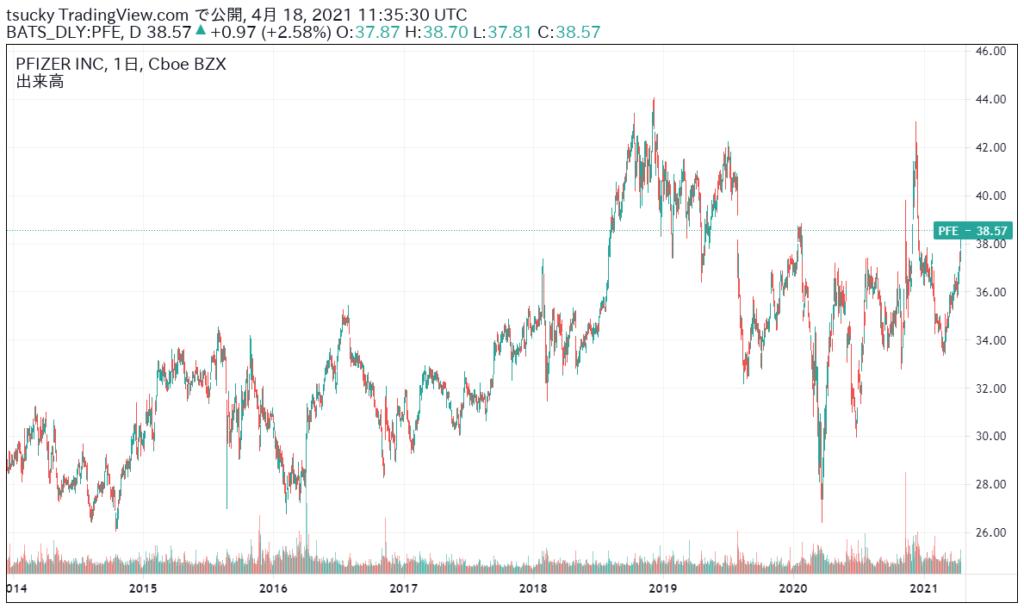 PFE-stock-price