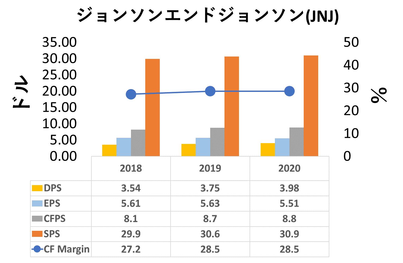JNJ-一株分析