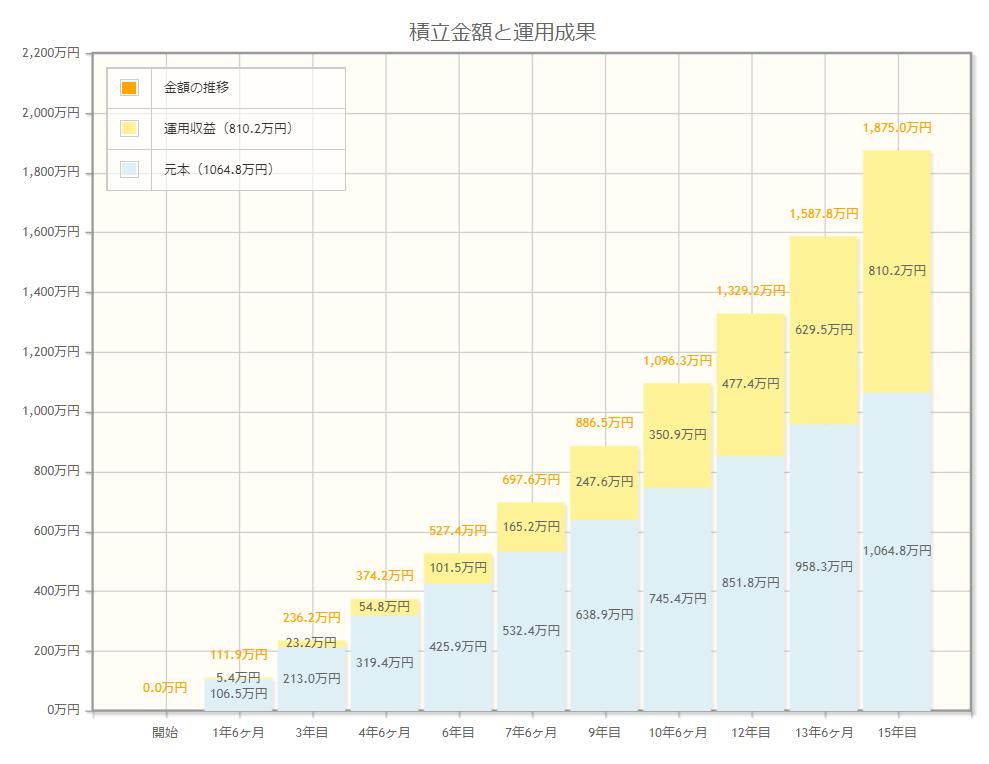 中期(15年)で1875万円の資産を築く