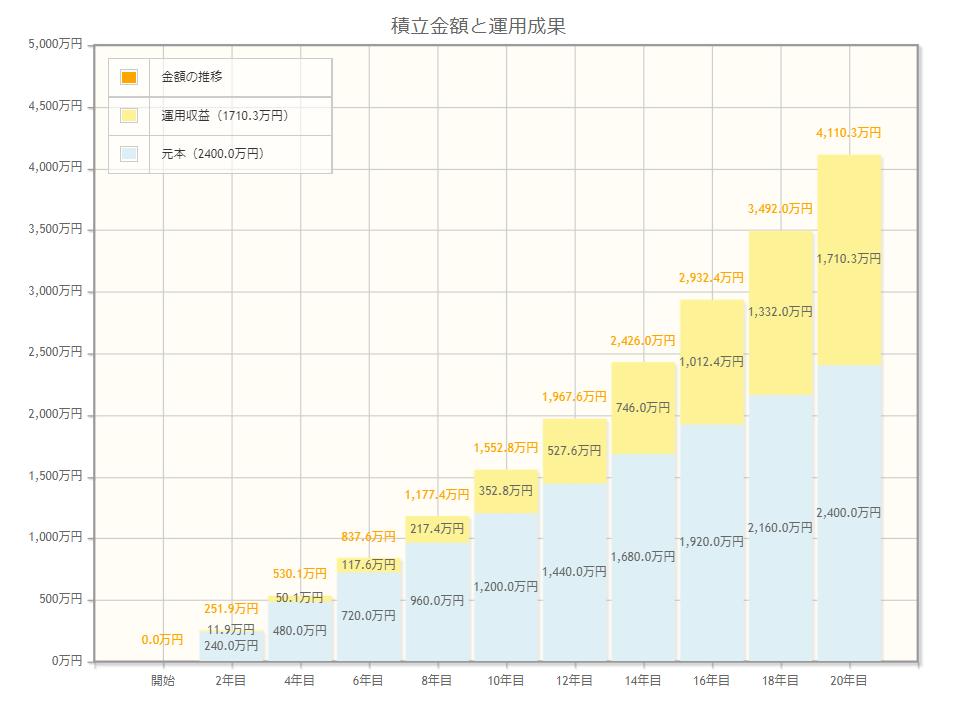 シミュレーション-月10万-5%-20年