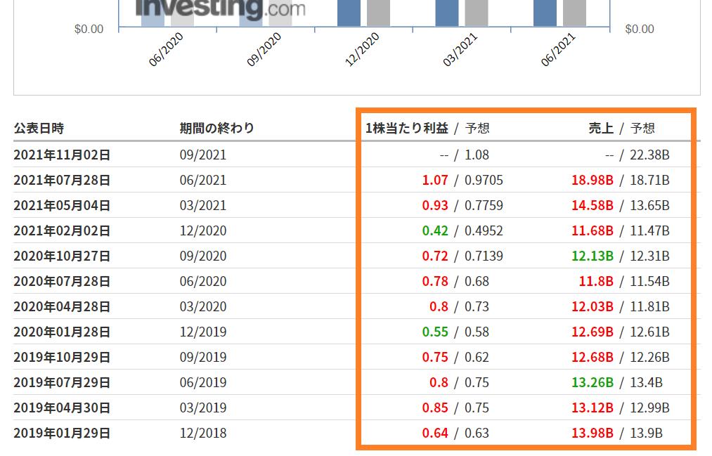 米国株の過去の決算結果の調べる手順③